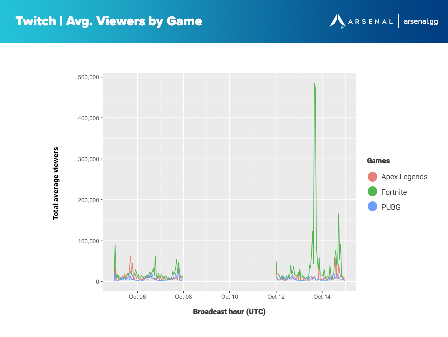 Viewership by Battle Royale game during Fortnite outage